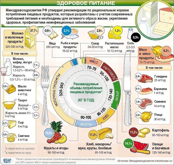 Размер и порция здорового питания