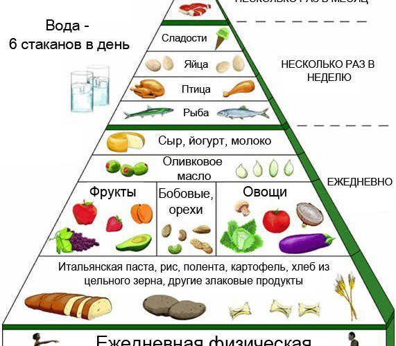Что и сколько есть, чтобы не толстеть: пирамида питания в помощь!